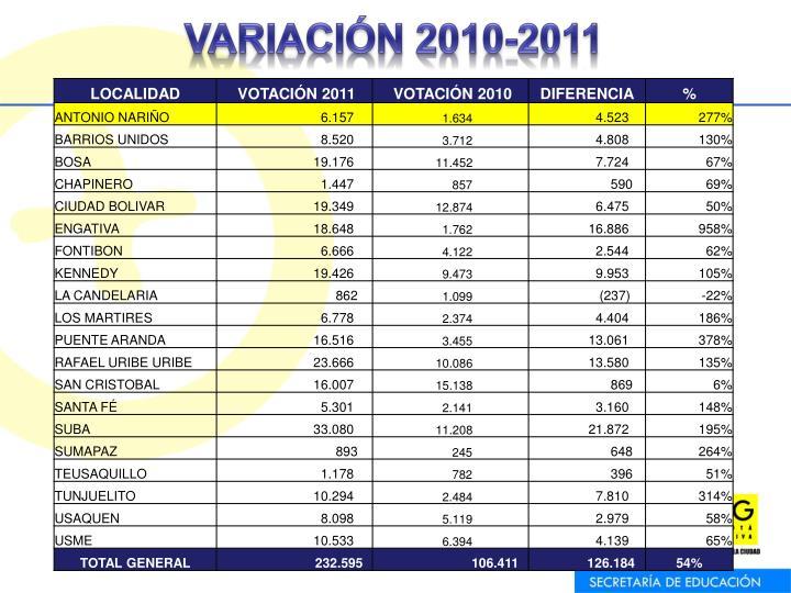 VARIACIÓN 2010-2011