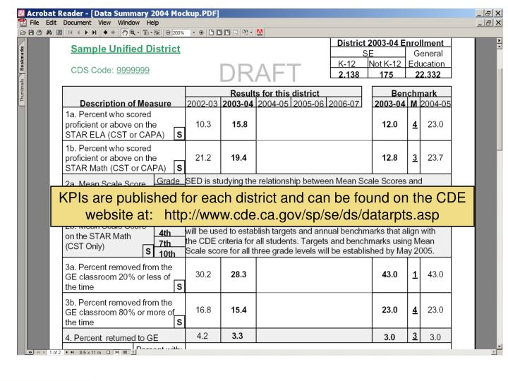 KPIs are published for each district and can be found on the CDE website at:   http://www.cde.ca.gov/sp/se/ds/datarpts.asp