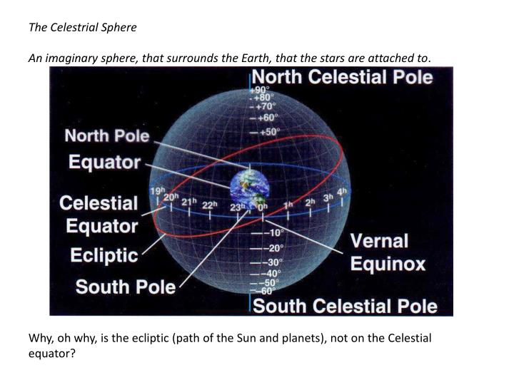 The Celestrial Sphere