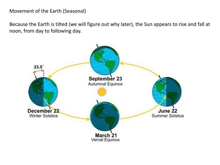 Movement of the Earth (Seasonal)