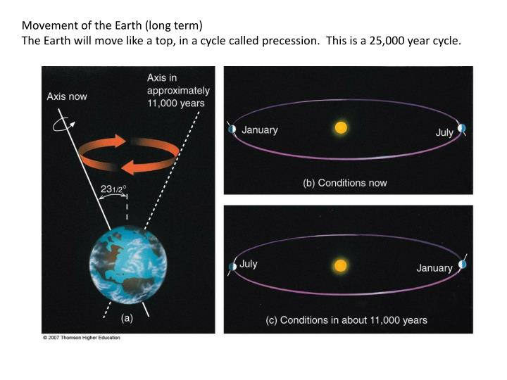 Movement of the Earth (long term)