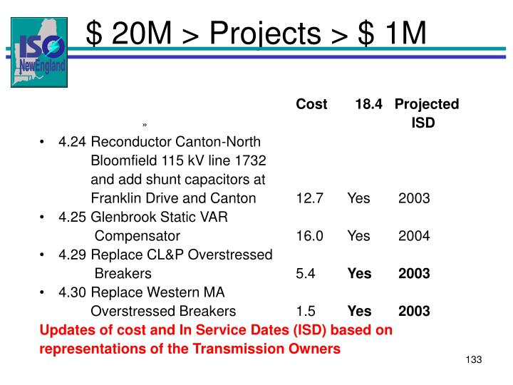$ 20M > Projects > $ 1M