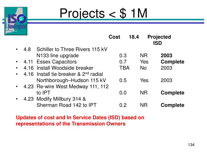Projects < $ 1M