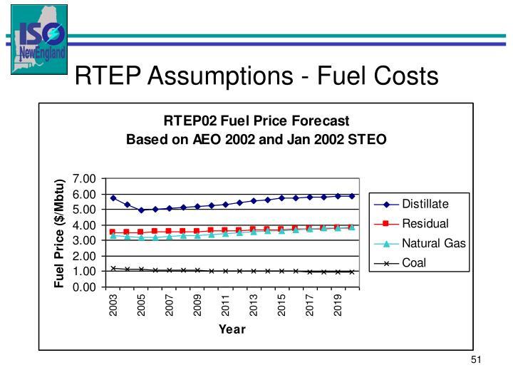 RTEP Assumptions - Fuel Costs