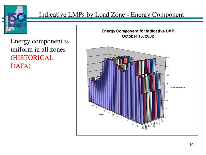 Indicative LMPs by Load Zone - Energy Component