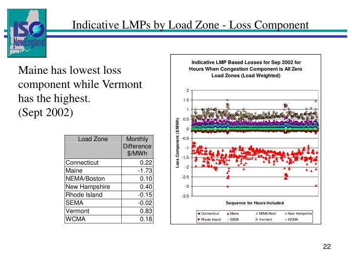 Indicative LMPs by Load Zone - Loss Component