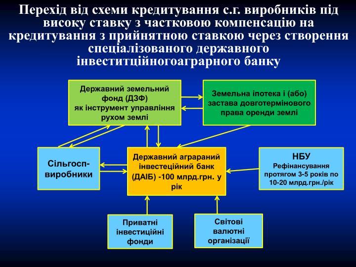 Перехід від схеми кредитування с.г. виробників під високу ставку з частковою компенсацію на кредитування з прийнятною ставкою через створення спеціалізованого державного інвеститційногоаграрного банку