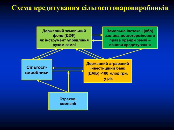 Схема кредитування сільгосптоваровиробників