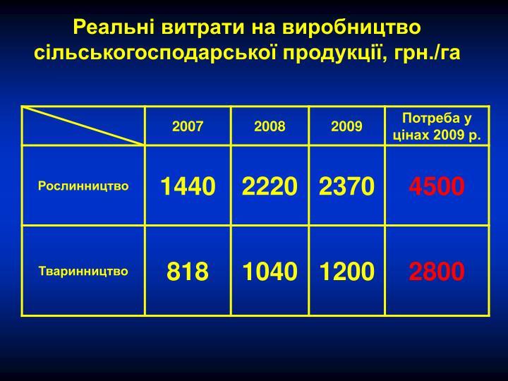Реальні витрати на виробництво сільськогосподарської продукції, грн./га