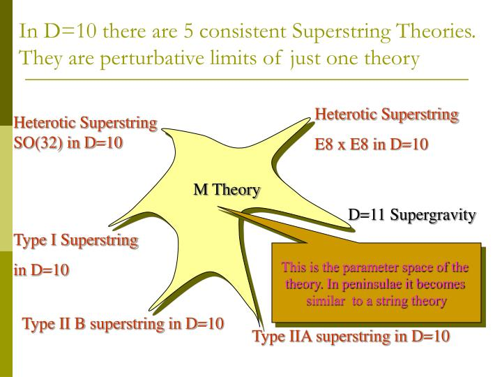 In D=10 there are 5 consistent Superstring Theories. They are perturbative limits of just one theory