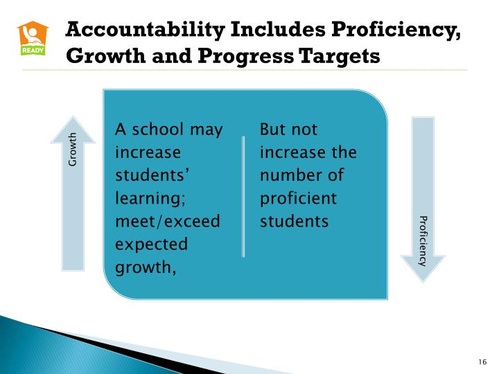 Accountability Includes Proficiency, Growth and Progress Targets