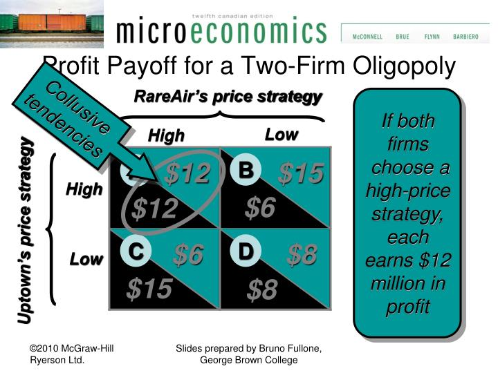 Profit Payoff for a Two-Firm Oligopoly