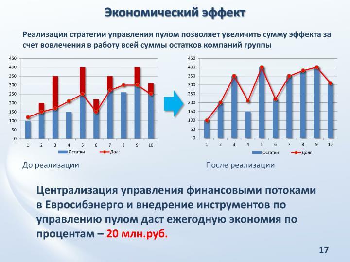 Экономический эффект