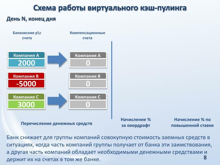Схема работы виртуального кэш-пулинга