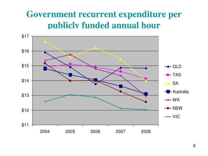 Government recurrent expenditure per publicly funded annual hour