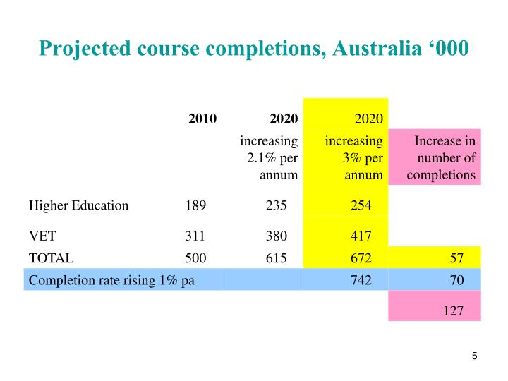 Projected course completions, Australia '000