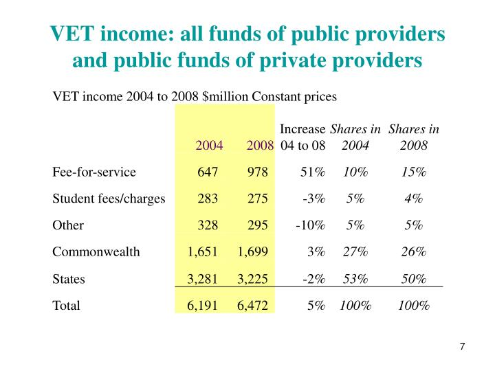 VET income: all funds of public providers and public funds of private providers