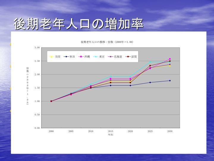 後期老年人口の増加率