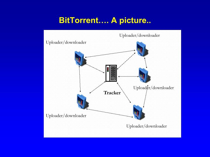 BitTorrent…. A picture..