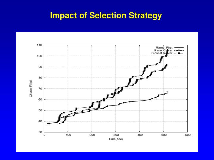 Impact of Selection Strategy