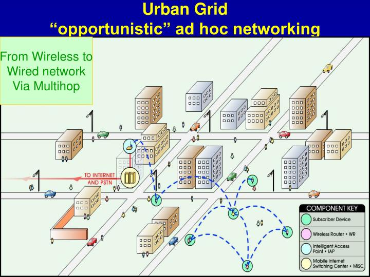 Urban grid opportunistic ad hoc networking