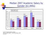 median 2007 academic salary by gender 1 000s