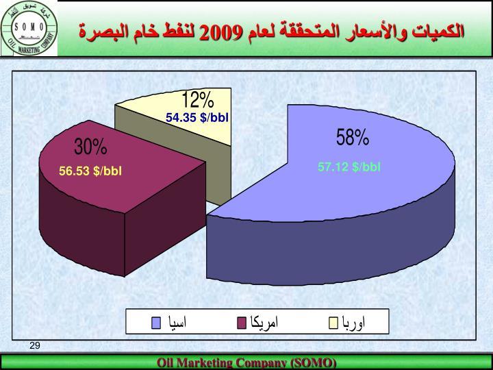 الكميات والأسعار المتحققة لعام 2009 لنفط خام البصرة