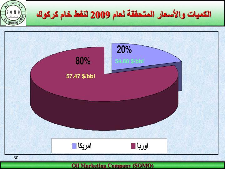 الكميات والأسعار المتحققة لعام 2009 لنفط خام كركوك
