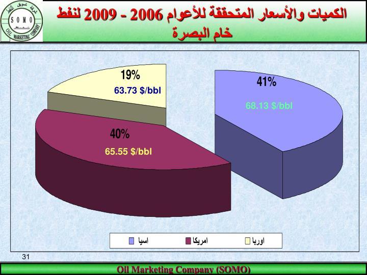 الكميات والأسعار المتحققة للأعوام 2006 - 2009 لنفط خام البصرة