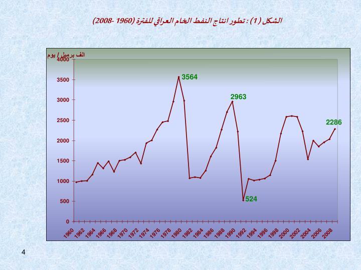 الشكل ( 1) : تطور انتاج النفط الخام العراقي للفترة (1960 -2008)