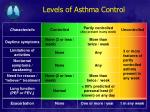 levels of asthma control1