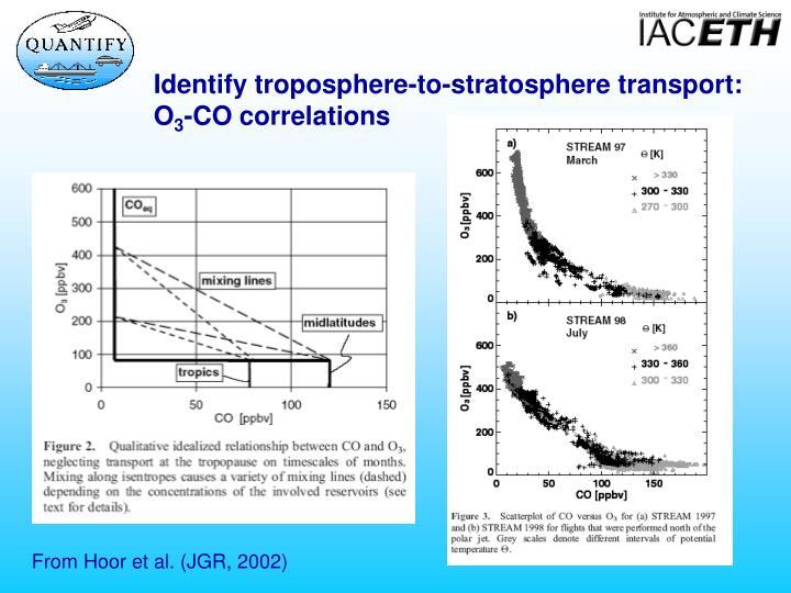 Identify troposphere-to-stratosphere transport: