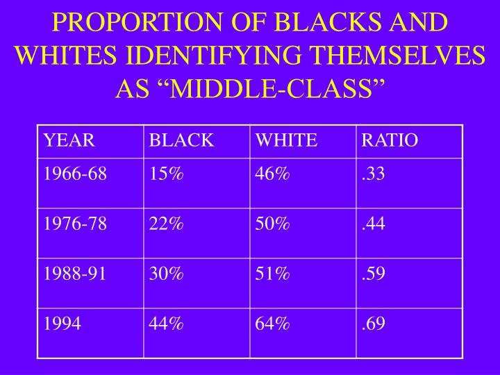 """PROPORTION OF BLACKS AND WHITES IDENTIFYING THEMSELVES AS """"MIDDLE-CLASS"""""""
