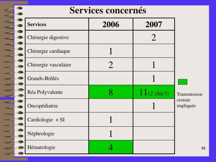 Services concernés