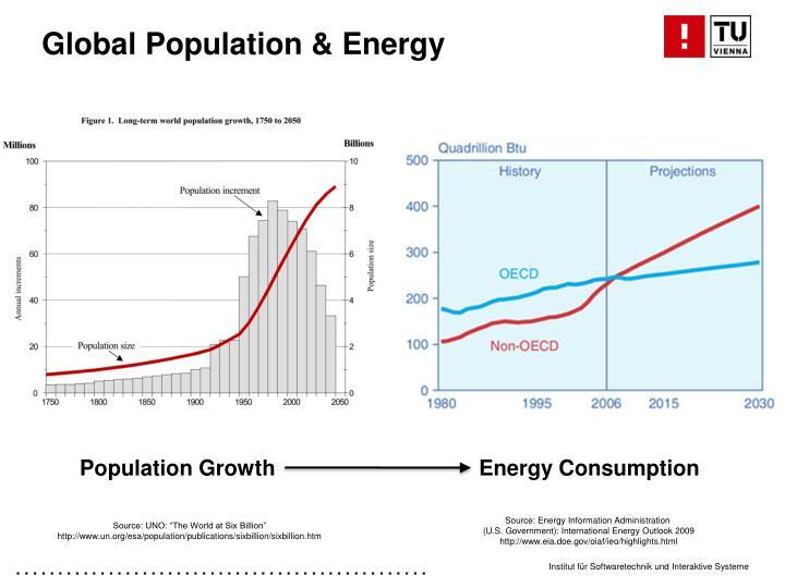 Global Population & Energy