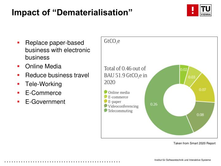 """Impact of """"Dematerialisation"""""""