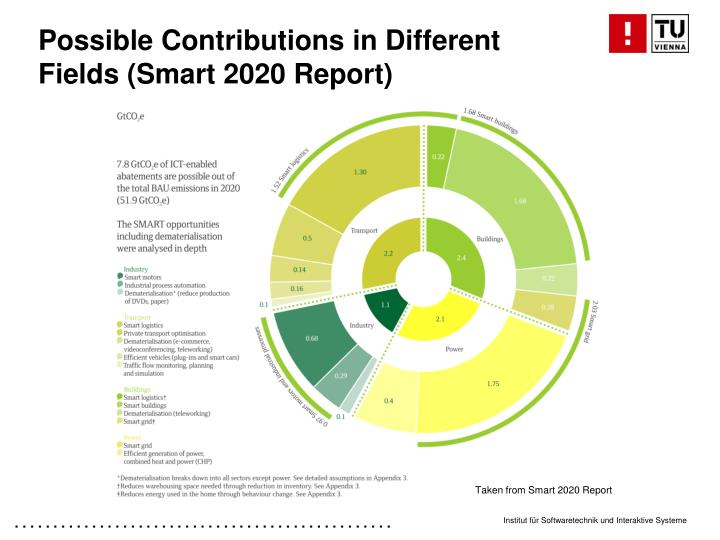 Possible Contributions in Different Fields (Smart 2020 Report)