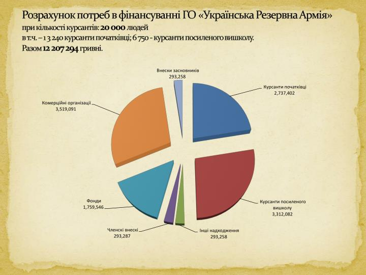 Розрахунок потреб в фінансуванні ГО «Українська Резервна Армія»