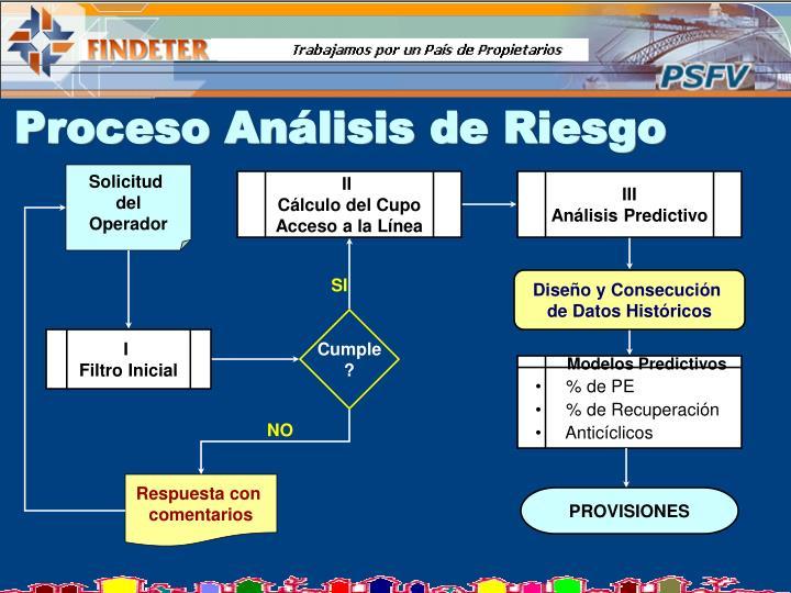 Proceso Análisis de Riesgo