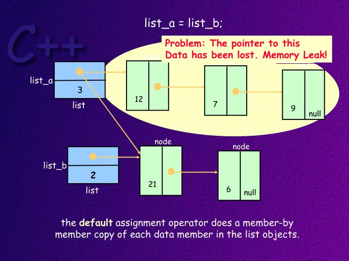 list_a = list_b;