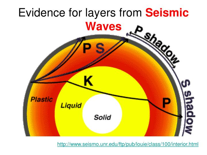 Evidence for layers from