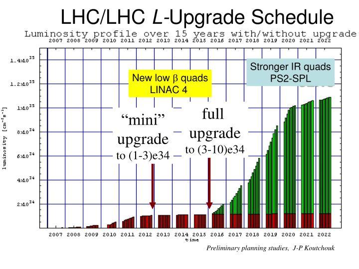 LHC/LHC