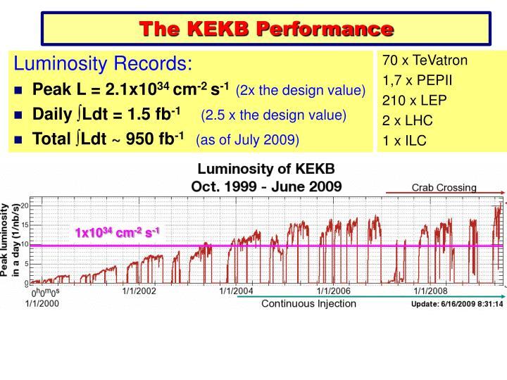 The KEKB Performance