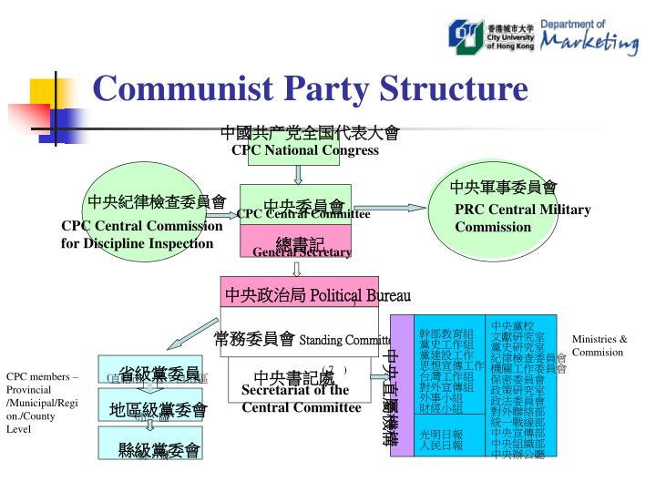 Communist Party Structure