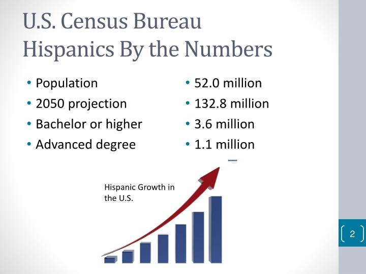 U s census bureau hispanics by the numbers