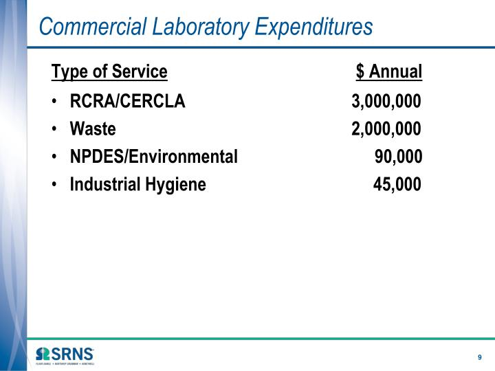 Commercial Laboratory Expenditures