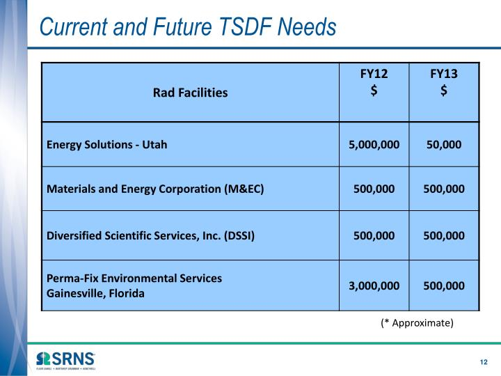 Current and Future TSDF Needs