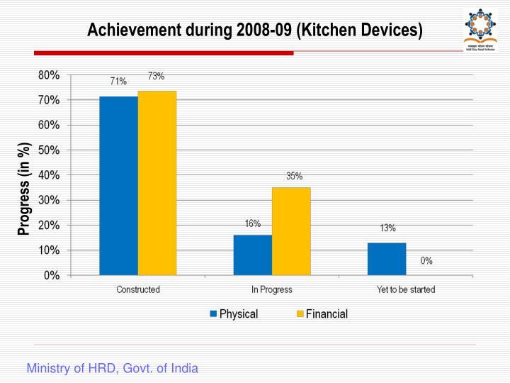 Achievement during 2008-09 (Kitchen Devices)