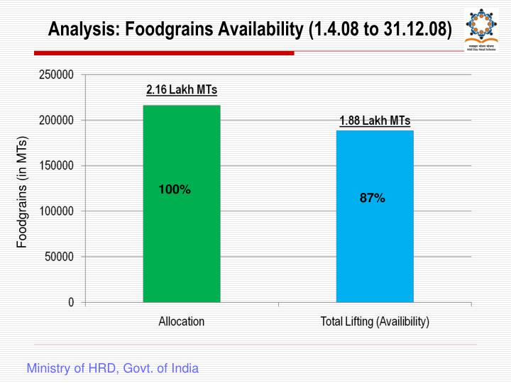 Analysis: Foodgrains Availability (1.4.08 to 31.12.08)