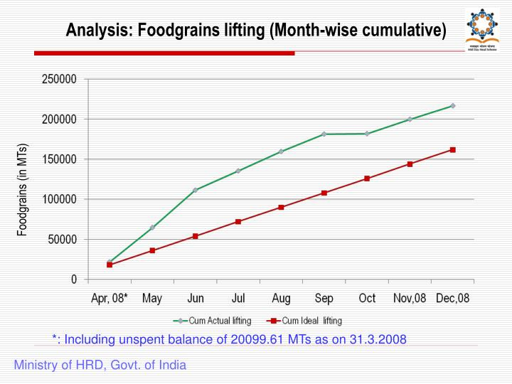 Analysis: Foodgrains lifting (Month-wise cumulative)